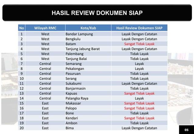 HASIL REVIEW DOKUMEN SIAP 05 No Wilayah RMC Kota/Kab Hasil Review Dokumen SIAP 1 West Bandar Lampung Layak Dengan Catatan ...