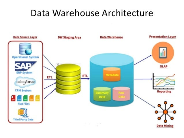 review datawarehouse and etl