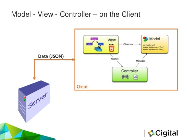 Model - View - Controller – on the Client Client Data (JSON)
