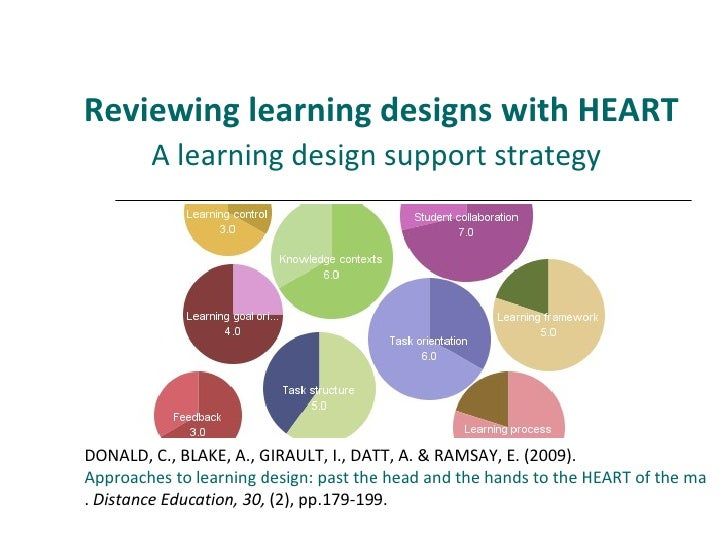 Reviewing learning designs with HEART A learning design support strategy   DONALD, C., BLAKE, A., GIRAULT, I., DATT, A. & ...