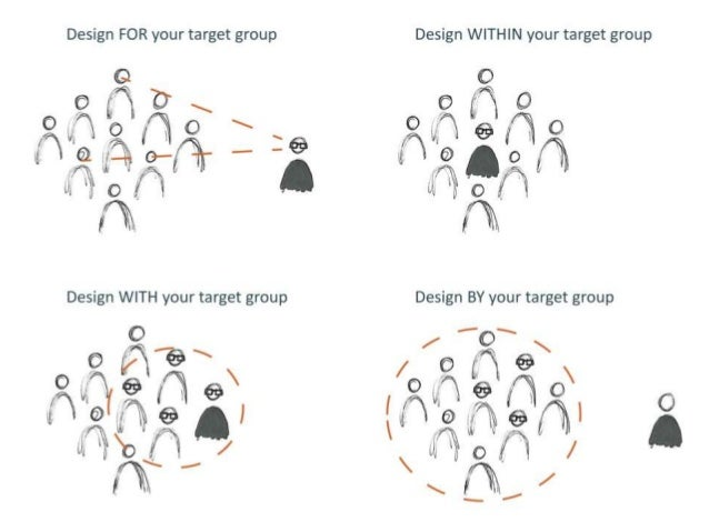 ideo human centred design toolkit pdf