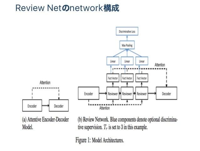 Review Netのnetwork構成