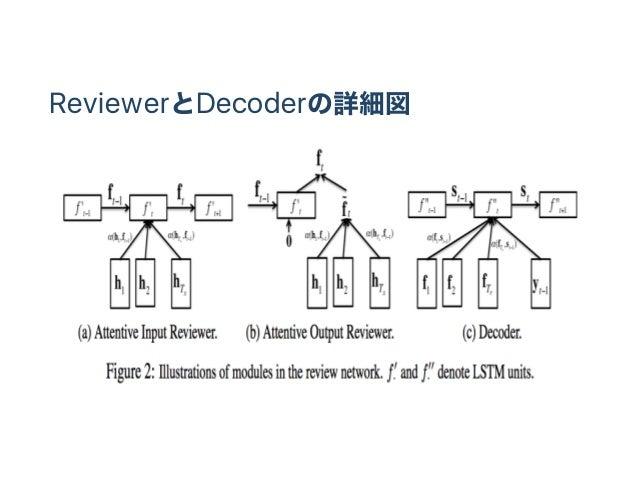 ReviewerとDecoderの詳細図