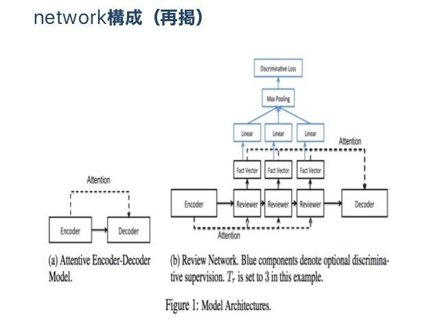 network構成(再掲)