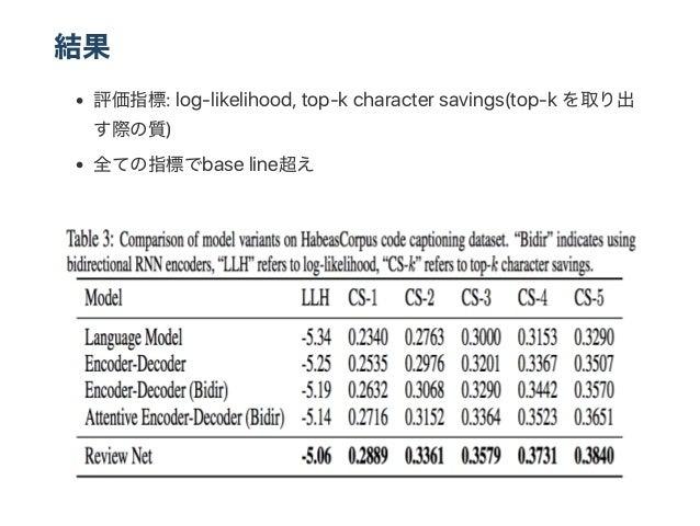 結果 評価指標: log‑likelihood, top‑k character savings(top‑k を取り出 す際の質) 全ての指標でbase line超え
