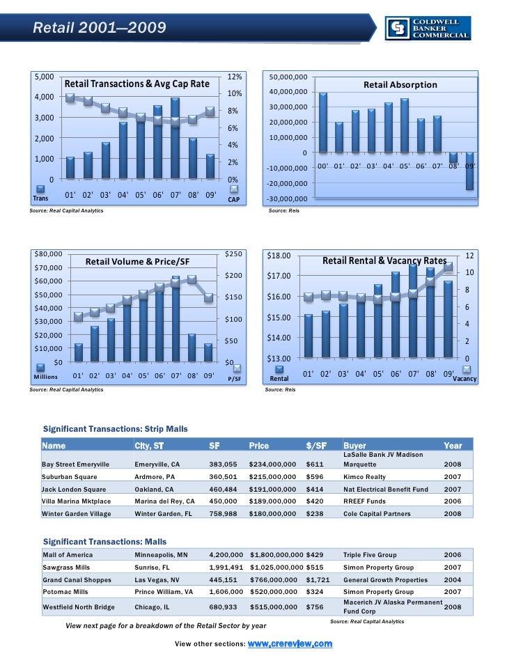 Retail 2001—2009    5,000                                                          12%            50,000,000              ...