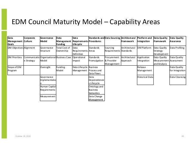 Data maturity model wiki