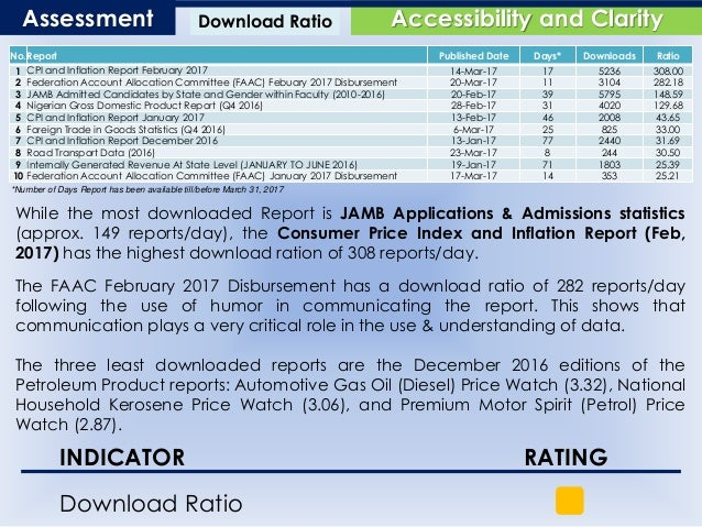 Download Ratio Accessibility and ClarityAssessment No.Report Published Date Days* Downloads Ratio 1 CPI and Inflation Repo...