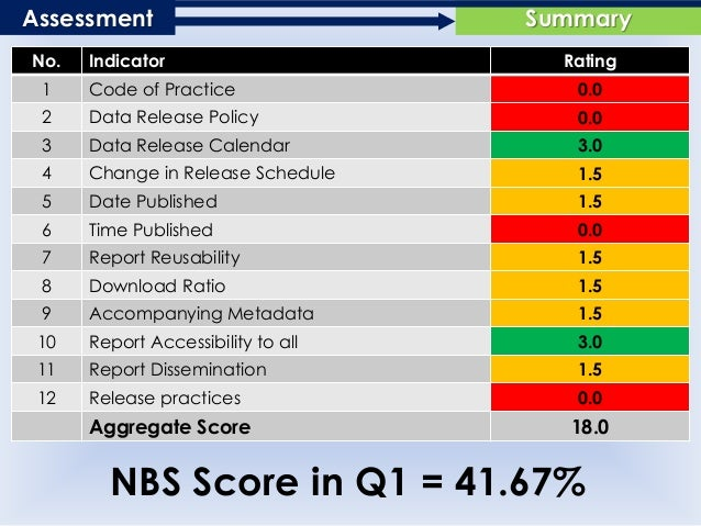 SummaryAssessment No. Indicator Rating 1 Code of Practice 0.0 2 Data Release Policy 0.0 3 Data Release Calendar 3.0 4 Chan...