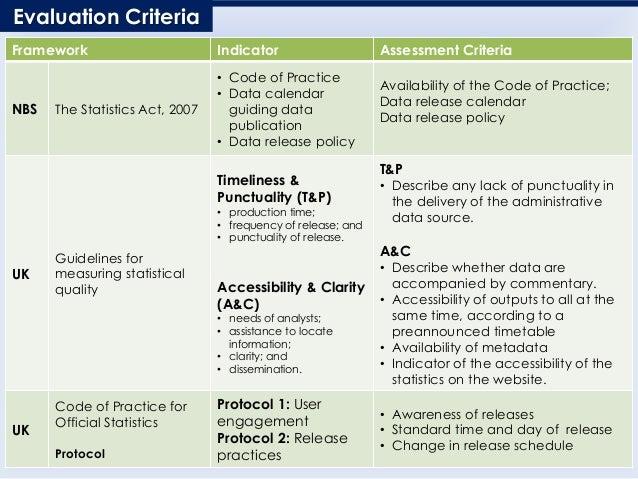 Evaluation Criteria Framework Indicator Assessment Criteria NBS The Statistics Act, 2007 • Code of Practice • Data calenda...