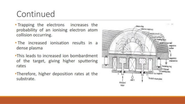 Review Of Physical Vapor Deposition Coatings
