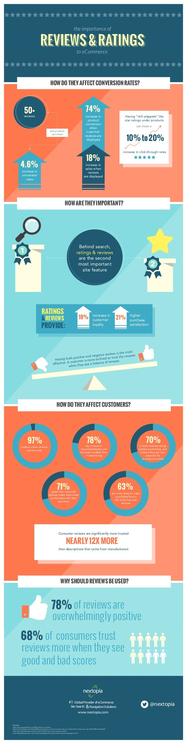 Customer Reviews & Ratings Infographic