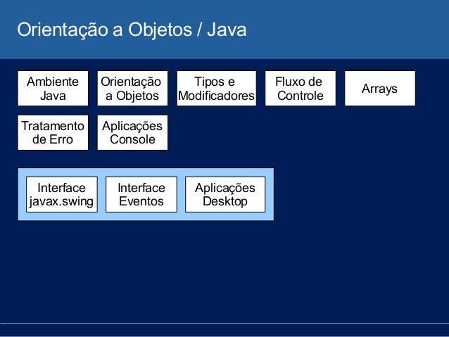 Orientação a Objetos / Java Ambiente Java Orientação a Objetos Tipos e Modificadores Fluxo de Controle Arrays Tratamento d...