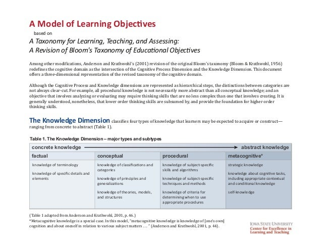 A Model of Learning Objectives based on A Taxonomy for Learning, Teaching, and Assessing: A Revision of Bloom's Taxonomy o...