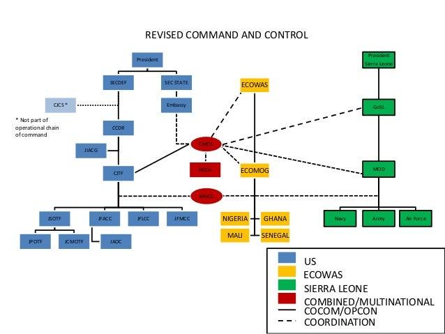 Revised C2 Diagram