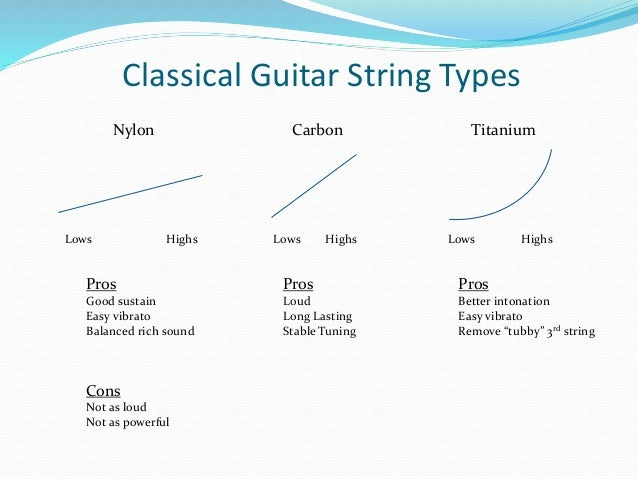 all about guitar strings sound materials and more stringsbymail. Black Bedroom Furniture Sets. Home Design Ideas