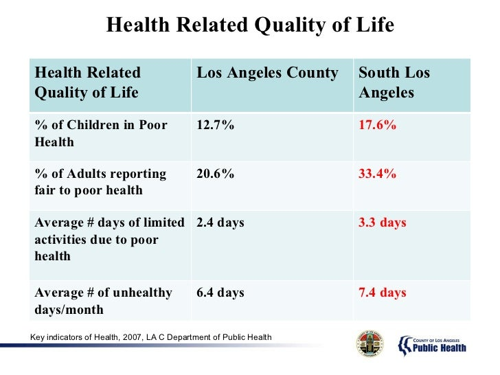 7 health related quality of life