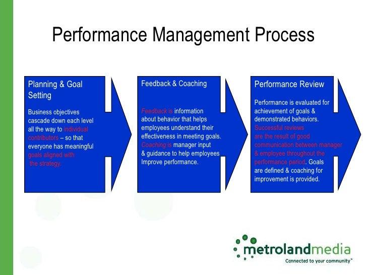 the performance appraisal process management essay Essay on research: performance management and carhartt essay on research: performance management and carhartt management and performance appraisals essay.