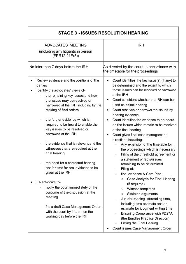 STAGE 3 - ISSUES RESOLUTION HEARINGADVOCATES' MEETING(including any litigants in person(FPR12.21E(5))IRHNo later than 7 da...