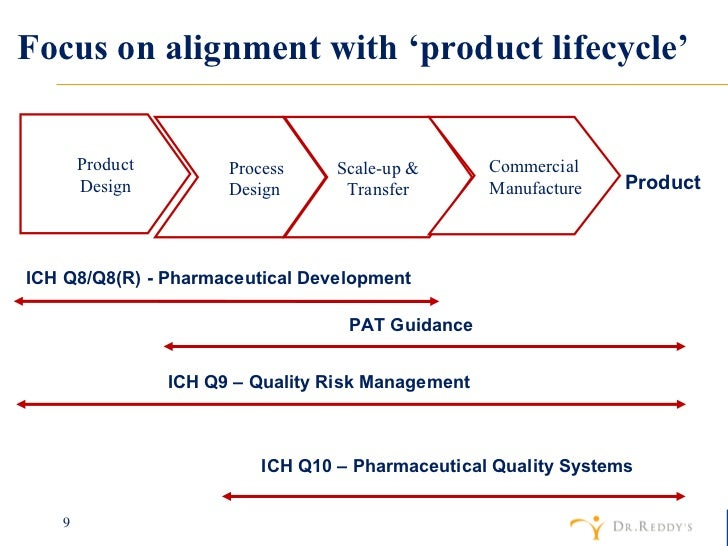 develop a revised international product life cycle plan 2nd ed strategy levels  stage of the product life cycle  of substitutes can simultaneously develop a substitute product or service at a.