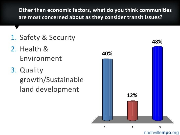 Other than economic factors, what do you think communities are most concerned about as they consider transit issues?<br />...