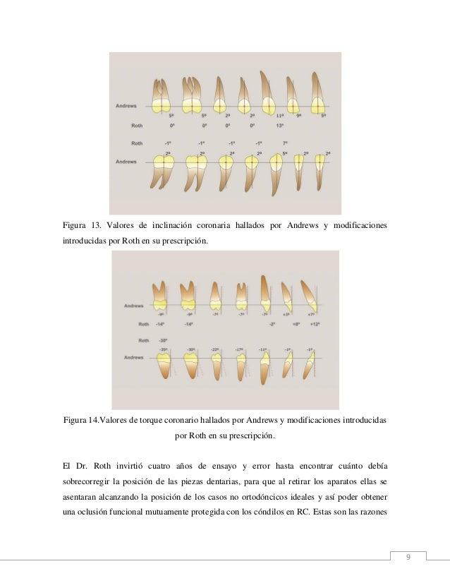 9 Figura 13. Valores de inclinación coronaria hallados por Andrews y modificaciones introducidas por Roth en su prescripci...