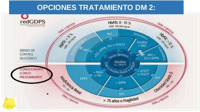 Revisión hipoglucemia y ad os. a. ribes. c. soria