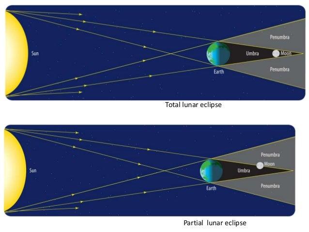 Partial Lunar Eclipse    Diagram     Detailed Schematic Diagrams