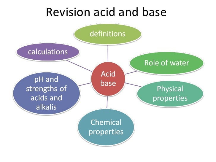 Revision acid and base