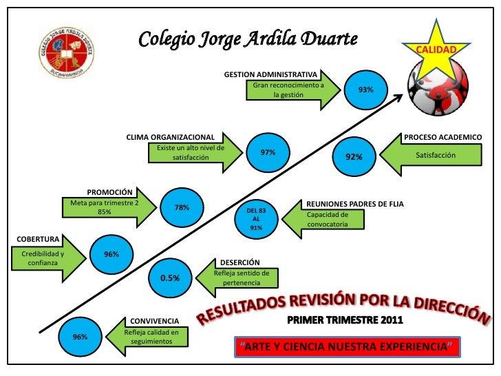 Colegio Jorge Ardila Duarte<br />CALIDAD<br />GESTION ADMINISTRATIVA<br />93%<br />Gran reconocimiento a la gestión <br />...