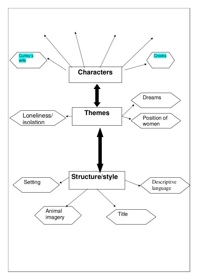 of mice and men theme essay of mice men crooks analysis gcse  professional homework proofreading website for college cover mice of men essay studyfaq menu domov