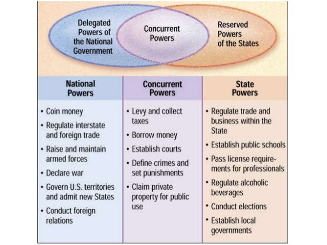 relationship between federal and state governments
