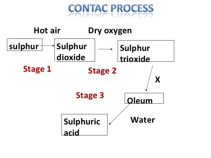 sulphur Sulphur dioxide Sulphur trioxide Oleum  Sulphuric acid  Stage 1 Stage 2 Stage 3 Hot air  Dry oxygen  X  Water