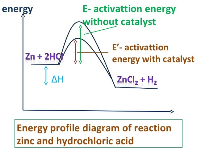 finding the activation energy between hydrochloric Kinetics of the preparation of chlorine dioxide by sodium the kinetics of the reaction between sodium chlorite and hydrochloric acid is studied at various temperatures arrhenius parameter as well as activation energy are determined 1 introduction.