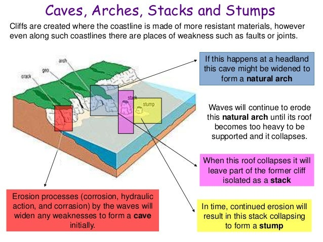geography erosional landforms essay Pre a level task geography erosional landforms: essay pre a level task geography erosional landforms : corrie = corries, also known as cirques, are often the starting point of a glacier snowflakes collect in a hollow.