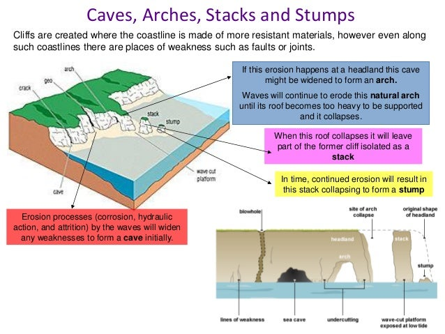 Method name How does it work? Advantages – how sustainable? Disadvantages – how sustainable? Groynes Sea Wall Revetments R...