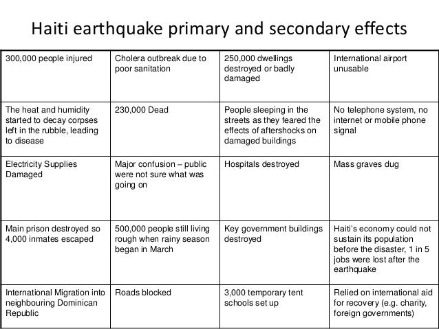 Difference between earthquakes in ledcs and