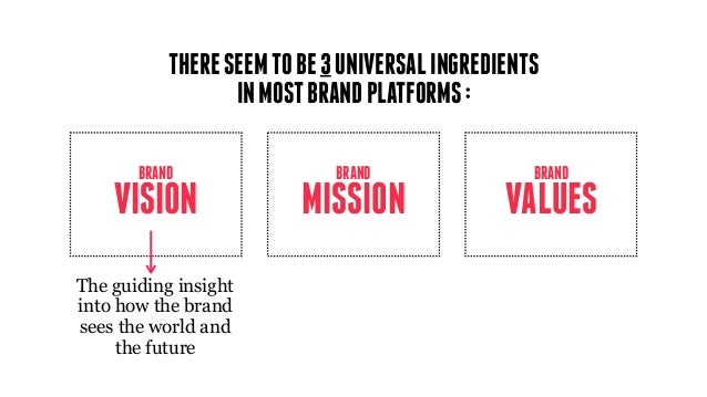 MISSION BRAND VISION BRAND VALUES BRAND The guiding insight into how the brand sees the world and the future THERESEEMTOBE...