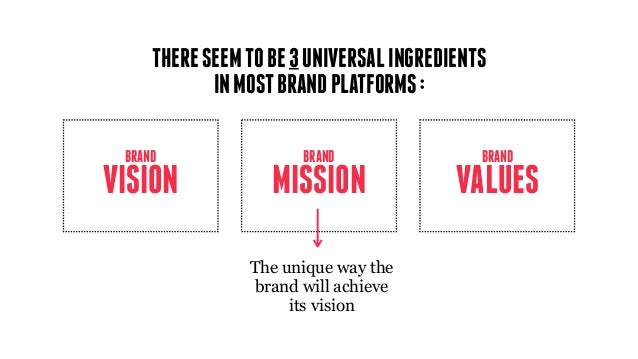 MISSION BRAND VISION BRAND VALUES BRAND The unique way the brand will achieve its vision THERESEEMTOBE3UNIVERSALINGREDIENT...