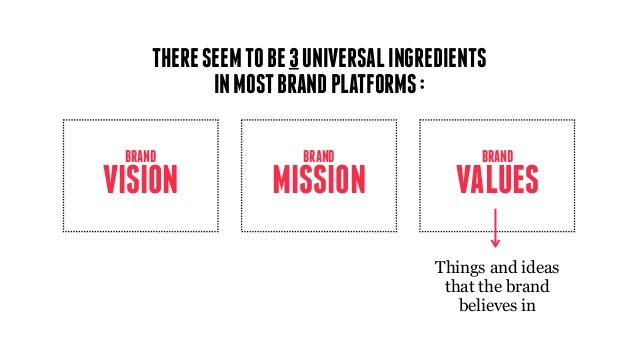 MISSION BRAND VISION BRAND VALUES BRAND Things and ideas that the brand believes in THERESEEMTOBE3UNIVERSALINGREDIENTS