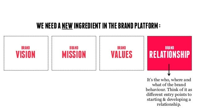 WENEEDANEWINGREDIENTINTHEBRANDPLATFORM: RELATIONSHIP BRAND It's the who, where and what of the brand behaviour. Think of i...
