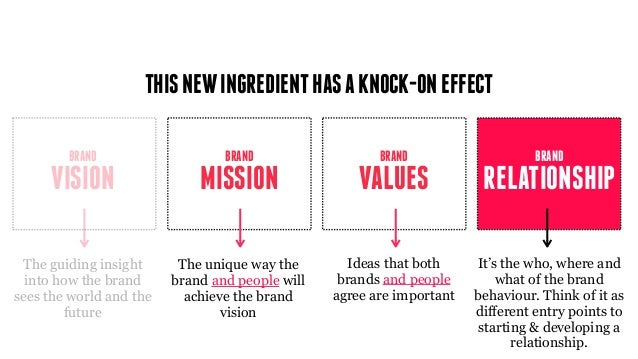 MISSION BRAND VISION BRAND VALUES BRAND THISNEWINGREDIENTHASAKNOCK-ONEFFECT Ideas that both brands and people agree are im...