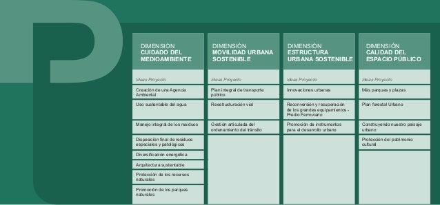 DIMENSIÓN: CUIDADO DEL MEDIO AMBIENTE Esta dimensión incluye las ideas proyecto propuestas para lograr un uso responsable ...