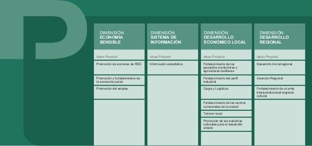 DIMENSIÓN: ECONOMÍA SENSIBLE Apunta a configurar un modelo de crecimiento económico contemplando las necesidades de la com...