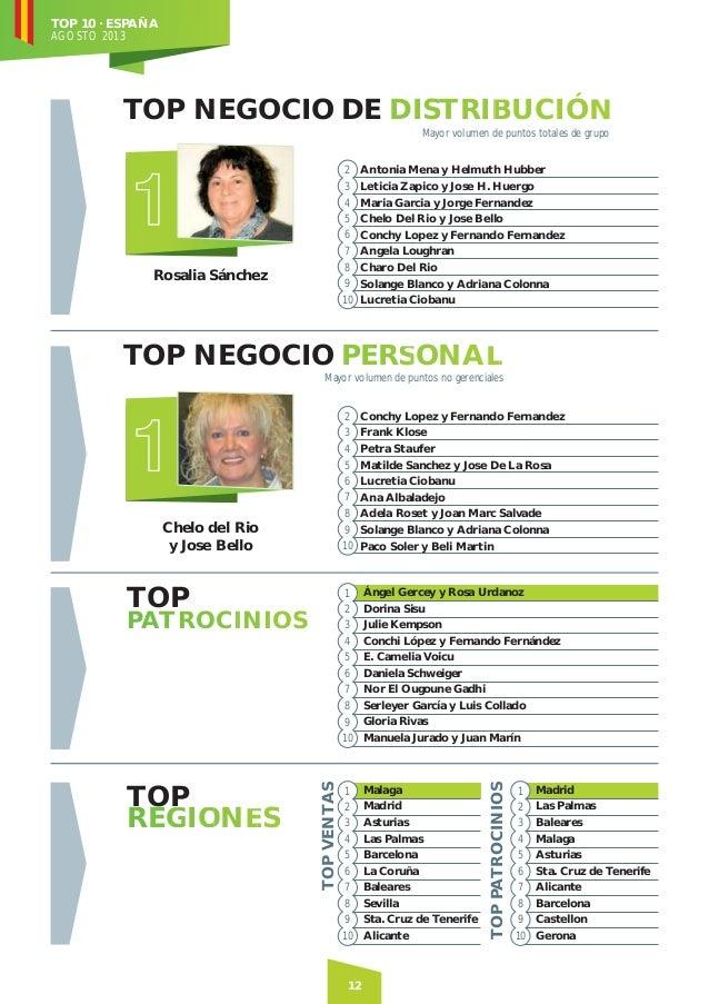 TOP 10 · ESPAÑA AGOSTO 2013  TOP NEGOCIO DE DISTRIBUCIÓN B N Mayor volumen de puntos totales de grupo 2 Antonia Mena y Hel...