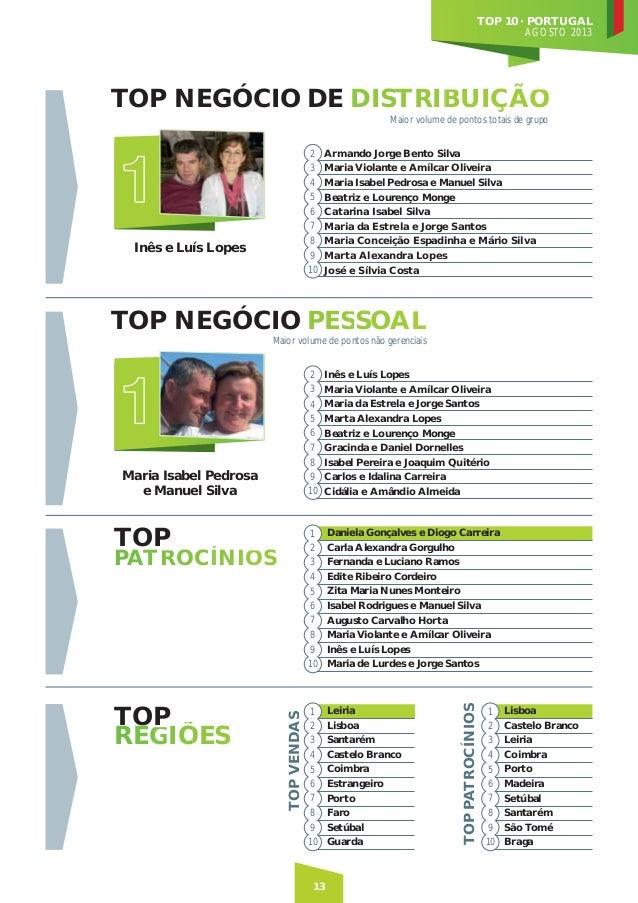 TOP 10 · PORTUGAL AGOSTO 2013  TOP NEGÓCIO DE DISTRIBUIÇÃO B O Maior volume de pontos totais de grupo 2 Armando Jorge Bent...
