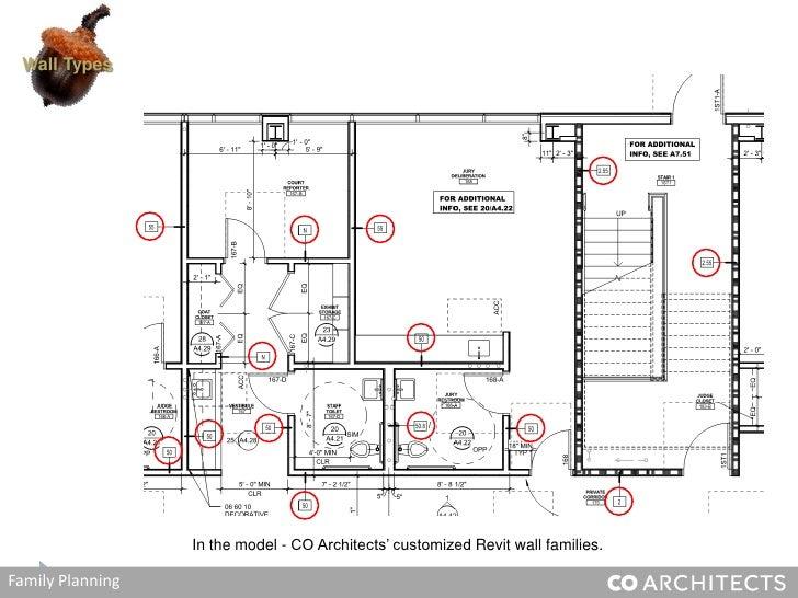 Co Architects Revit Integration