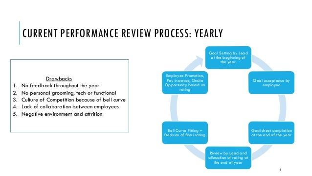 drawbacks to accenture Accenture will replace its old bell-curve form of performance review by a more people friendly form of assessment.