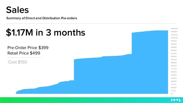 Sales Summary of Direct and Distribution Pre-orders Cost $150 $1.17M in 3 months Retail Price $499 Pre-Order Price $399