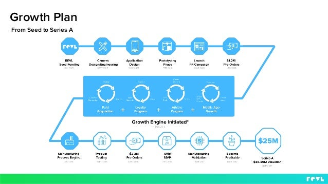 Growth Plan From Seed to Series A